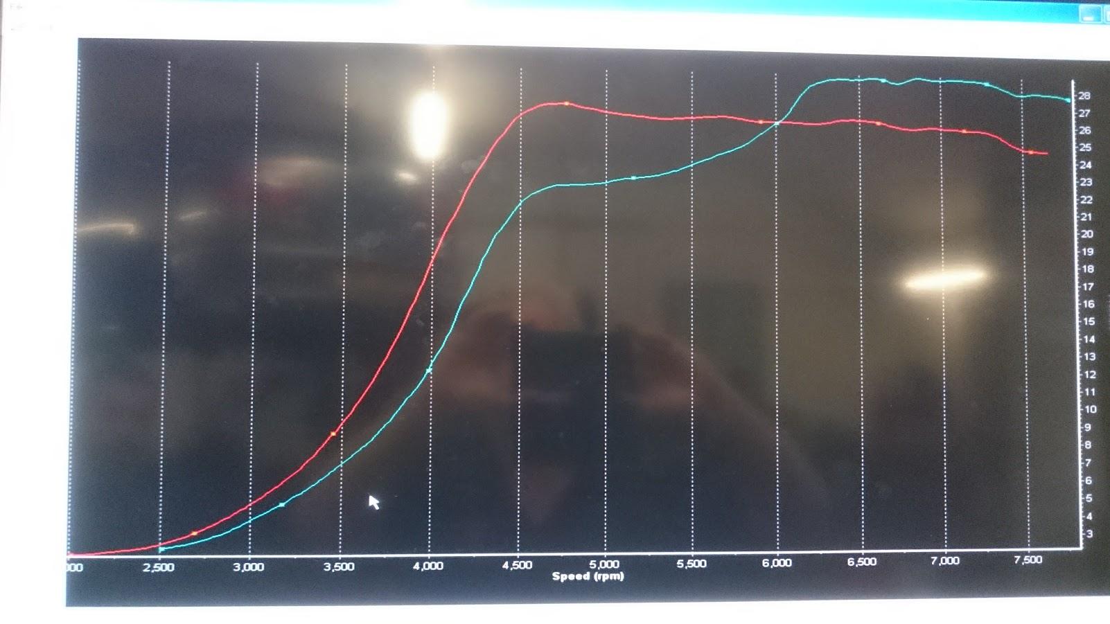 aumGT3071-vs-strokerGT35_boost.JPG