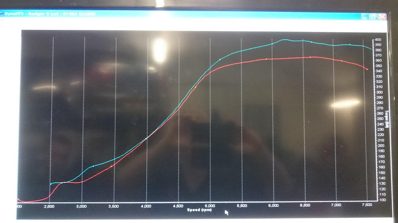aumGT3071-vs-strokerGT35_torque.JPG