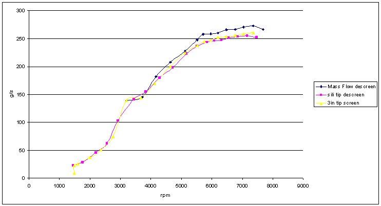 3inch-tip-screen-airflows-comparison.jpg